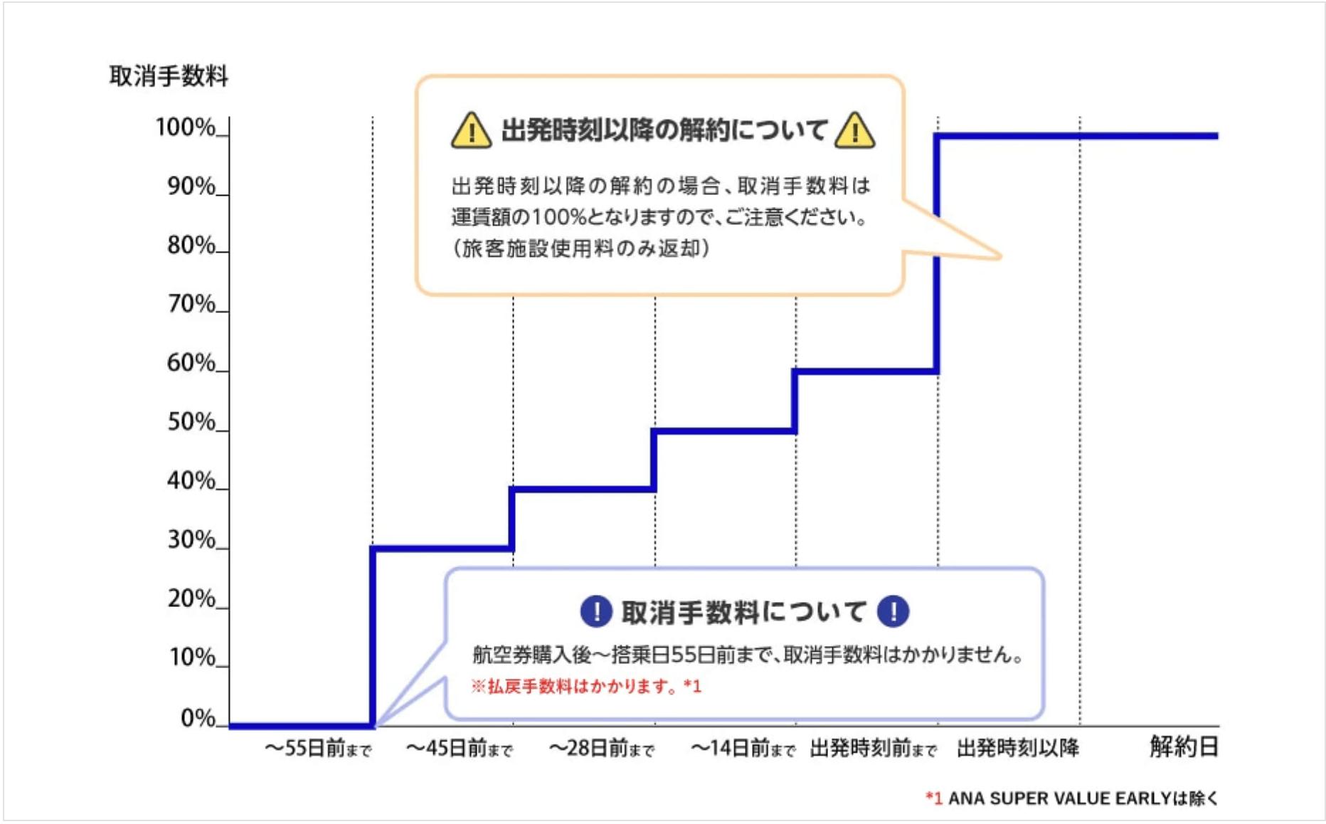 SUPERVALUE割キャンセル表 図