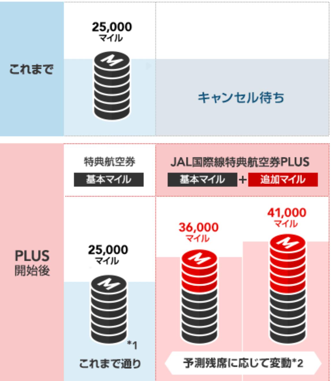 JAL国際線特典航空券PLUS図解